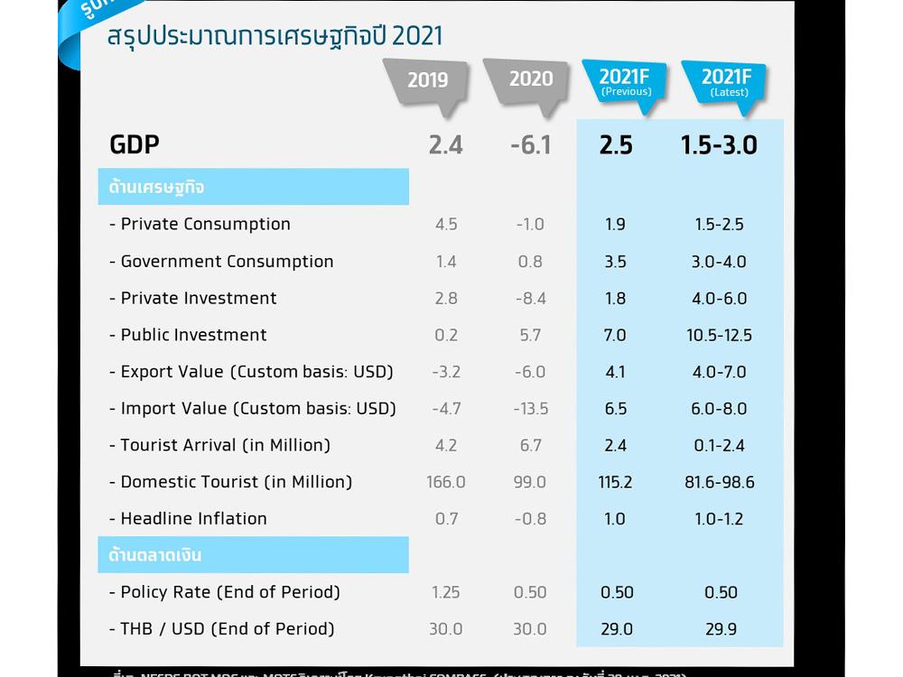GDP KTB